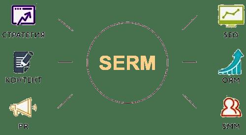 Управление репутацией serm forbiz